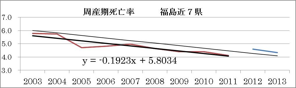 福島県で周産期死亡が増加(NEWS...