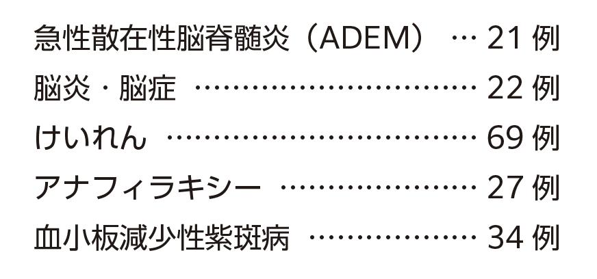 急性散在性脳脊髄炎(ADEM)21例/脳炎・脳症22例/けいれん69例/アナフィラキシー27例/血小板減少性紫斑病34例