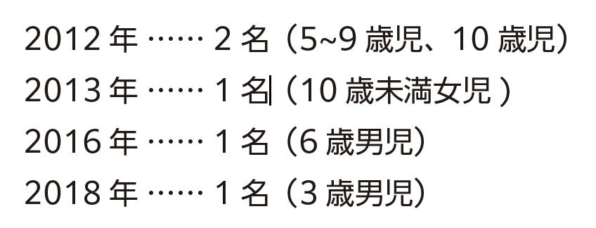 2012年2名(5~9歳児、10歳児)/2013年1名(10歳未満女児)/2016年1名(6歳男児)/2018年1名(3歳男児)